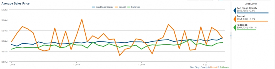 Average selling price for homes in Fallbrook and Bonsall in April