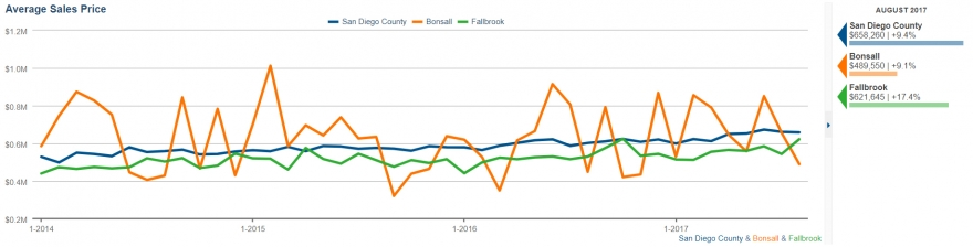 Average selling prices for homes in Fallbrook, Bonsall and San Diego County