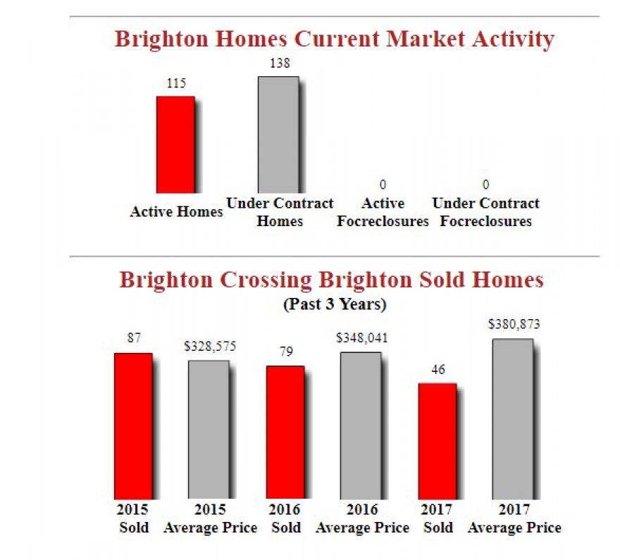 Brighton Crossing Homes Market Report