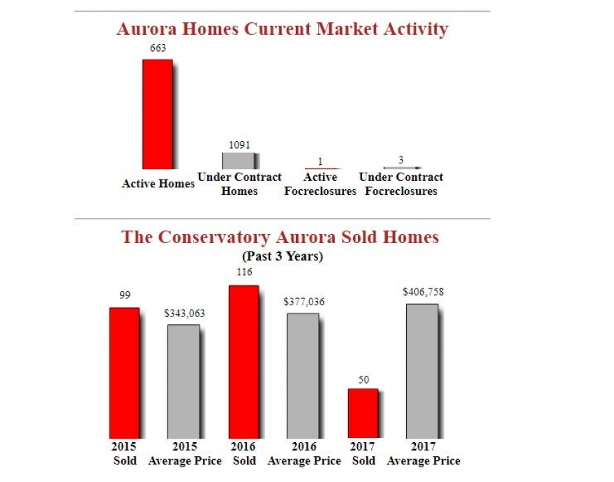 The Conservatory Aurora Homes - Lastest Market Report