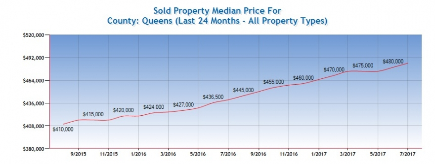 Queens Real Estate Market Report: August 2017