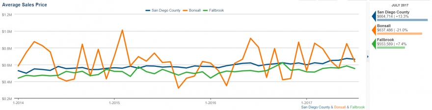 Average selling price for homes during July in Fallbrook, Bonsall and San Diego County