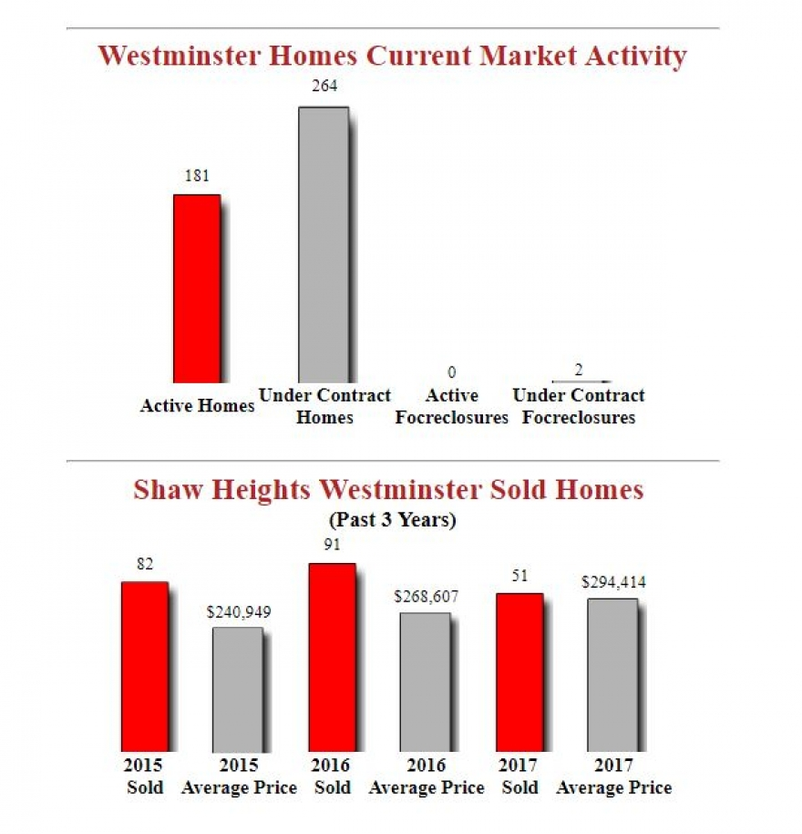Shaw Heights Westminster Homes Housing Report