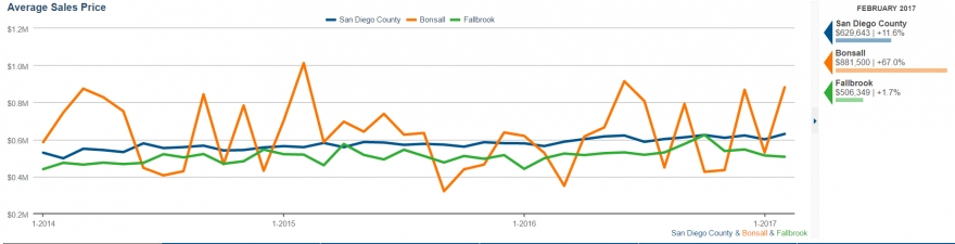 Average sales price per real estate transaction in Fallbrook and Bonsall