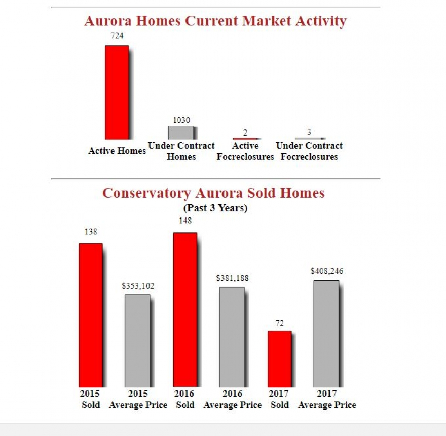 The Conservatory Aurora Homes Market Report