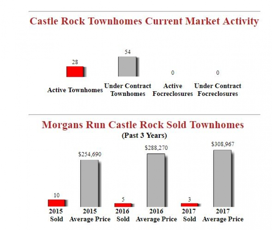 Housing Report For Morgans Run Castle Rock Townhomes