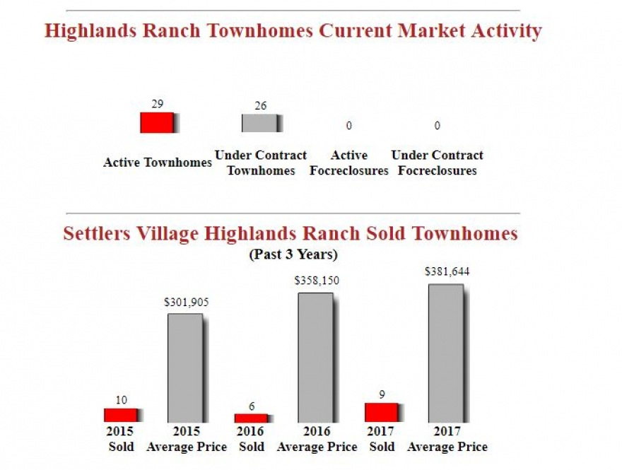 Settlers Village Highlands Ranch Townhomes For Sale