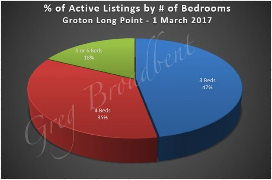 Residential home market trends in Groton Long Point – Greg Broadbent – Winter 2017
