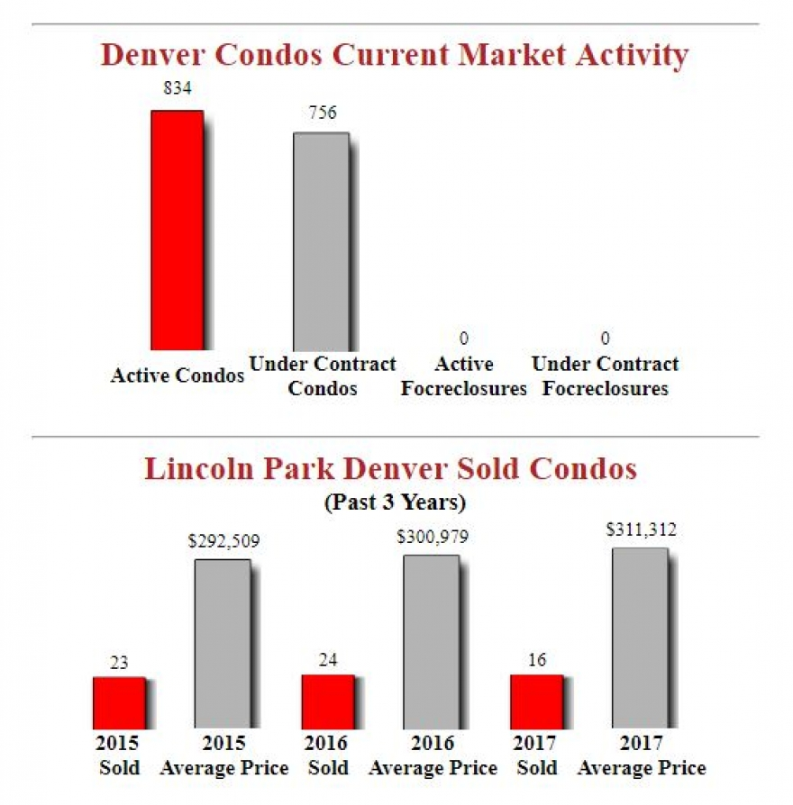 Lincoln Park Denver Condos - Market Update