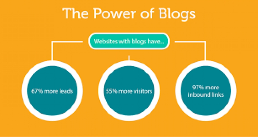 Why create a Blog? Benefits and Advantages of Creating a Blog