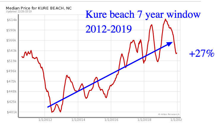 Kure beach home prices 2019