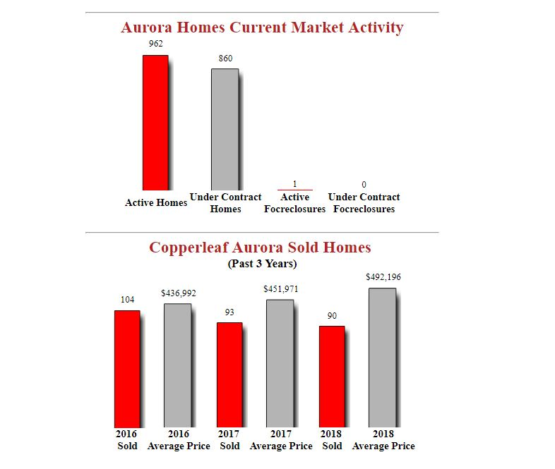 Copperleaf Aurora Homes For Sale