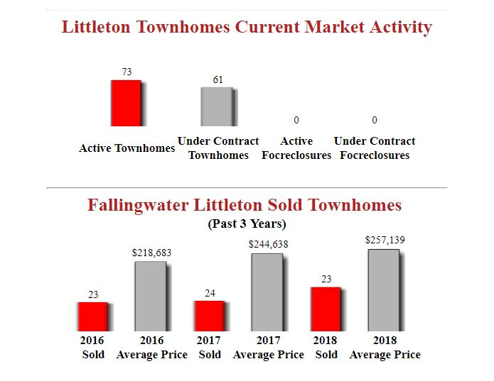 Fallingwater Littleton Condos for sale updated