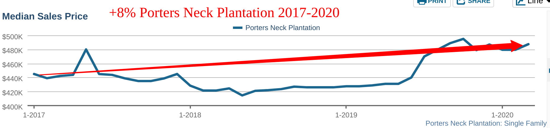 Porters Neck Plantation home prices 2020