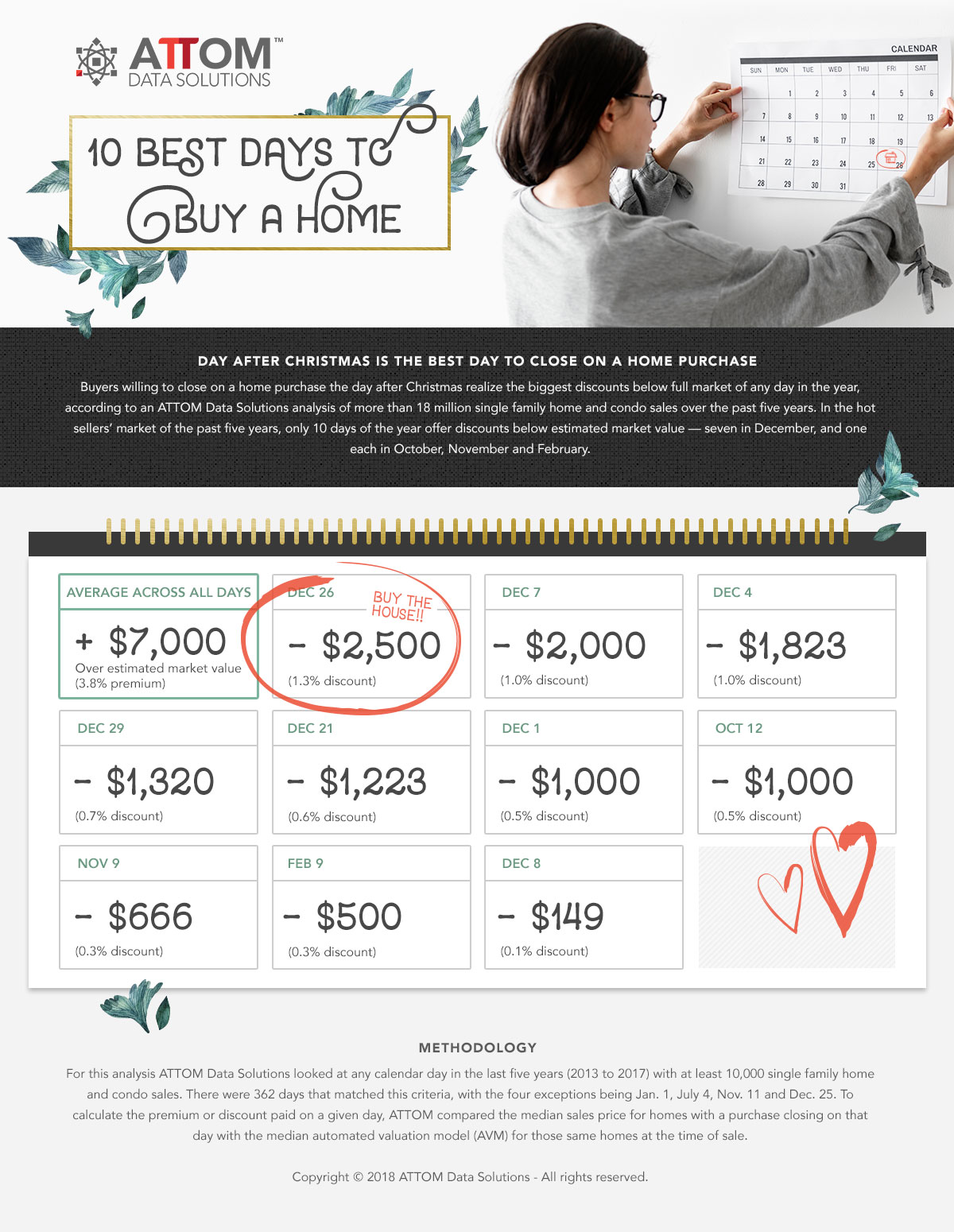 attomdata infographic best day to buy home