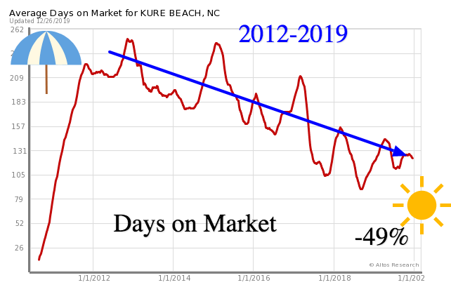 days on market Kure Beach homes 2019