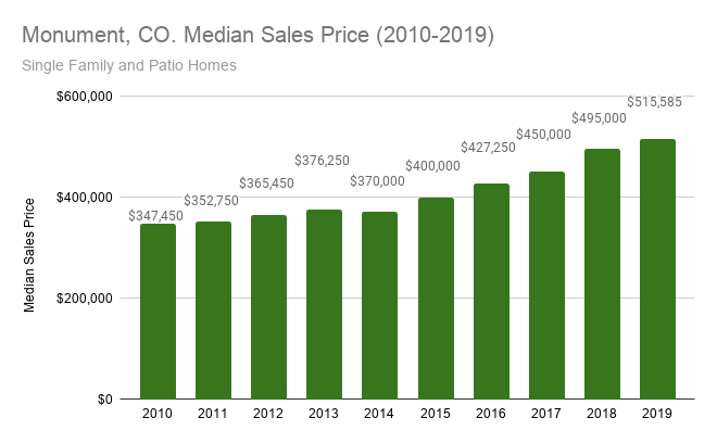 Monument CO. Median Sales Price 2010 2019