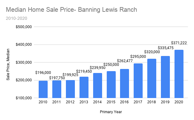 Banning Lewis Ranch