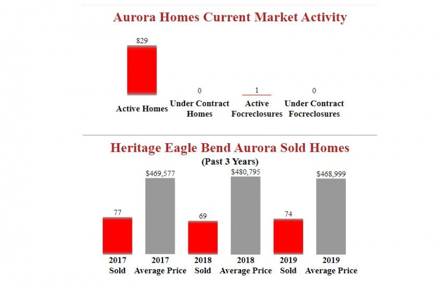 Heritage Eagle Bend Aurora Homes Report