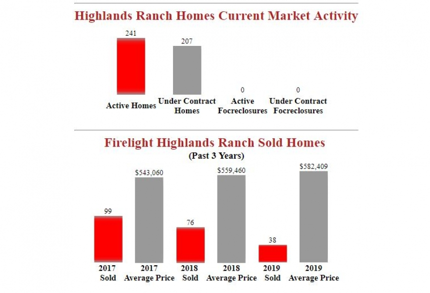 Firelight Highlands Ranch Homes - Market Report