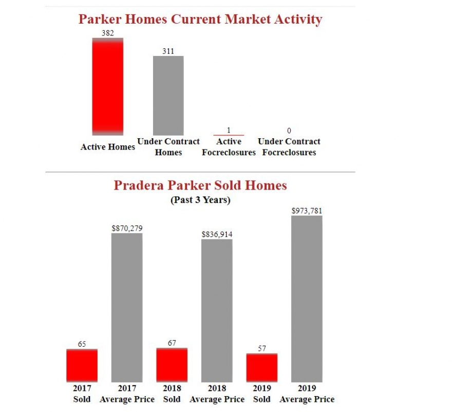 Pradera Parker Homes Market Outlook