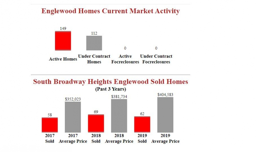 South Broadway Heights Englewood Homes Report
