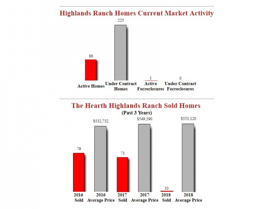 Market Update For The Hearth Highlands Ranch Homes