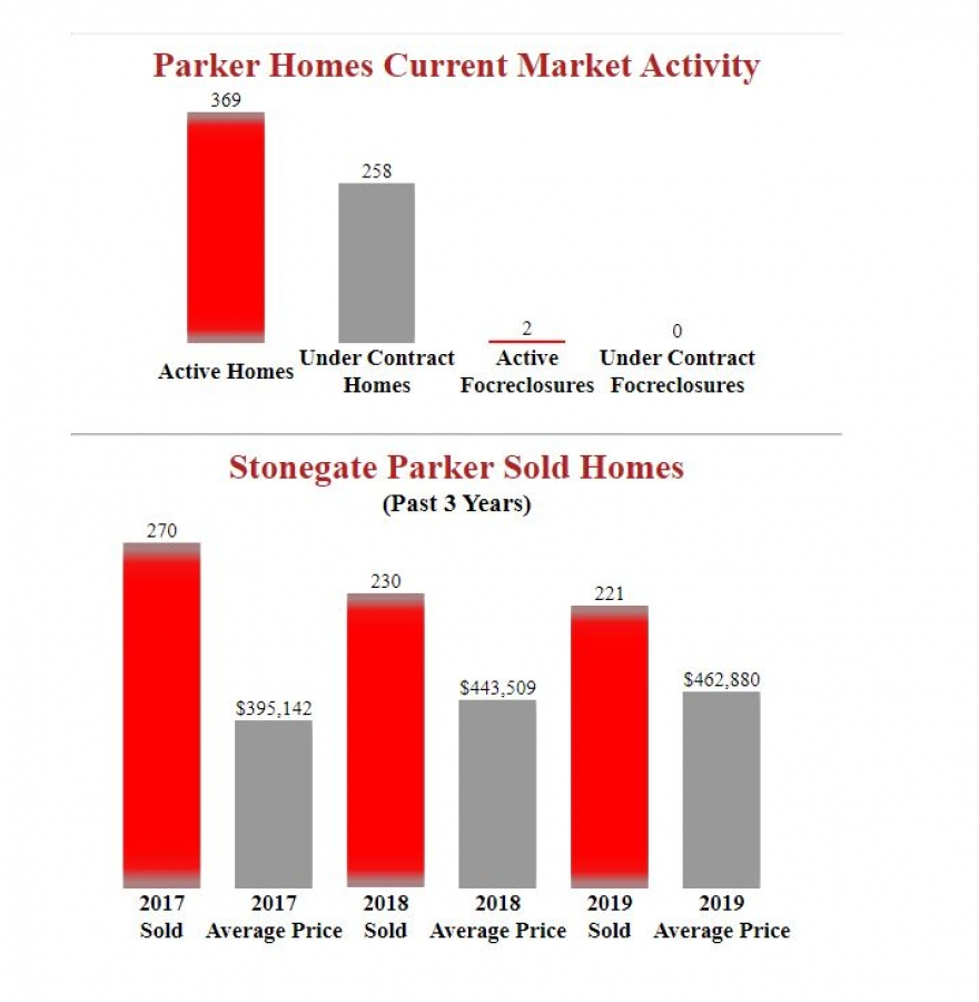 Stonegate Parker Homes Report