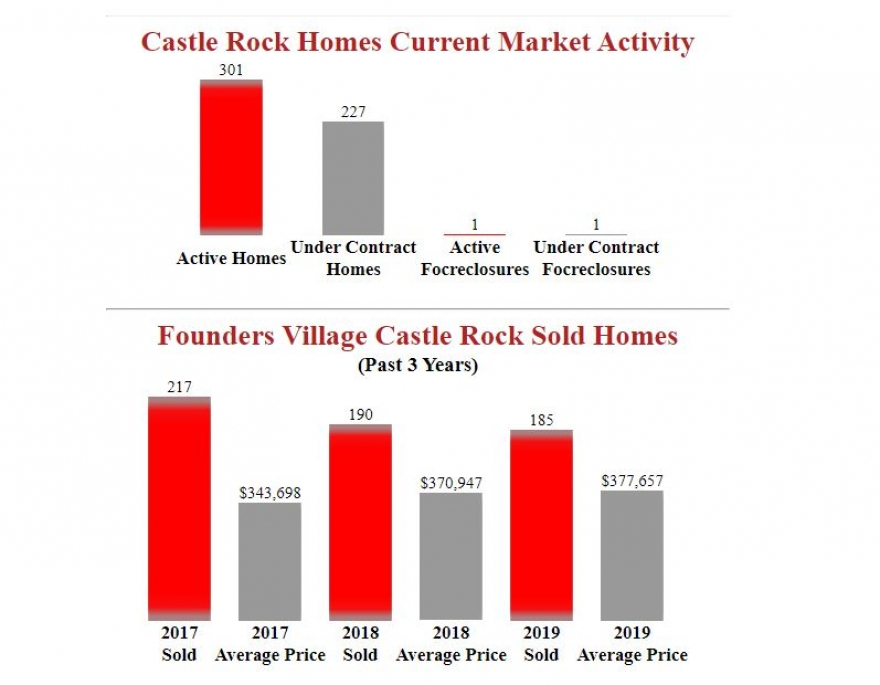 Founders Village Castle Rock Sold Home Report