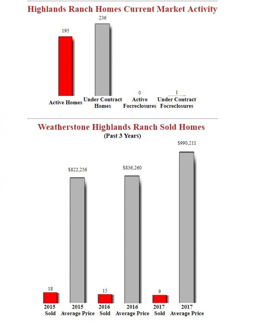 Weatherstone Highlands Ranch Homes - Latest Stats
