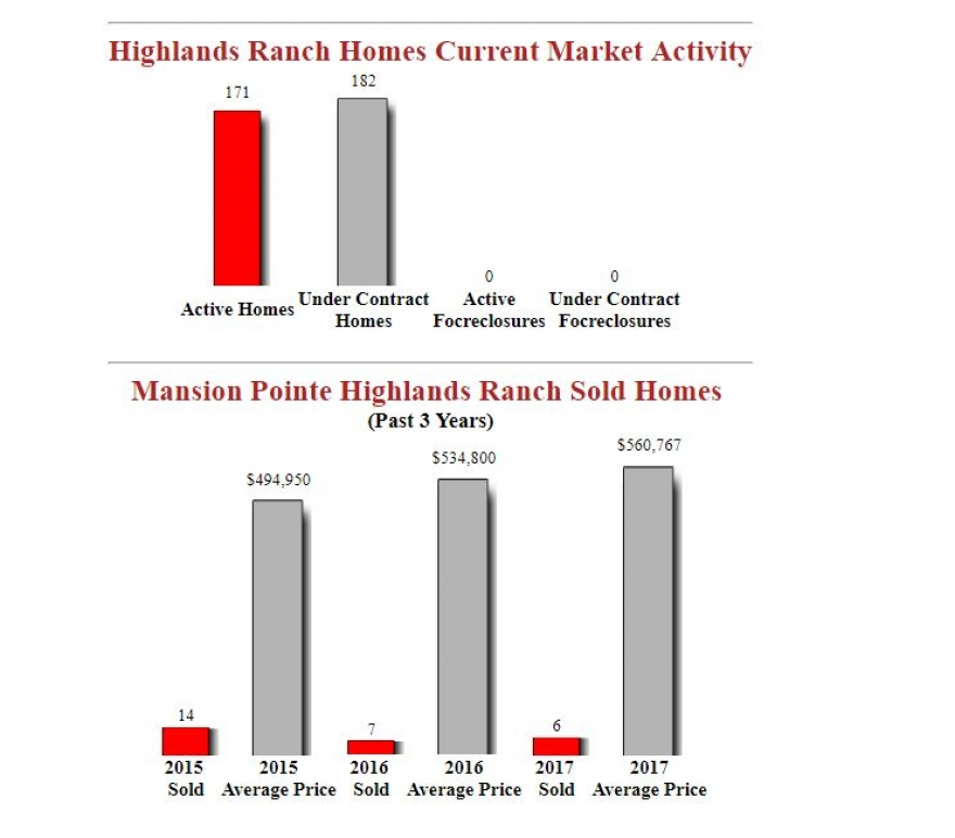 Mansion Pointe Highlands Ranch Homes