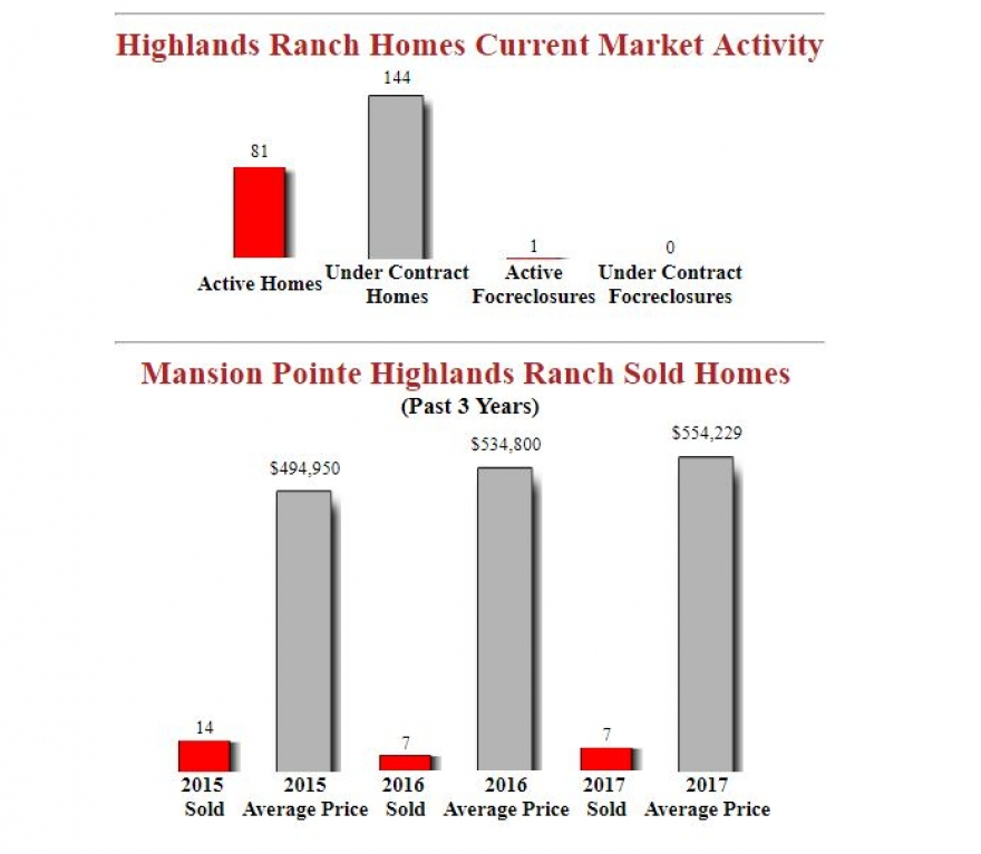 Mansion Pointe Highlands Ranch - December Update