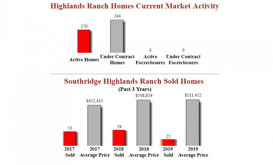 Southridge Highlands Ranch Homes - Market Report