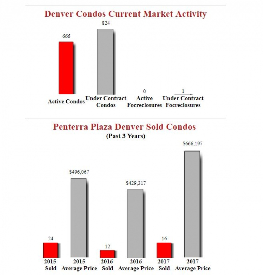 Penterra Plaza Denver Condos - December Report