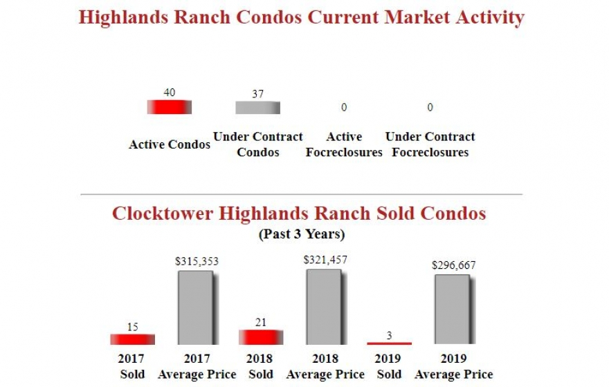 Clocktower Highlands Ranch Condos - Market Update