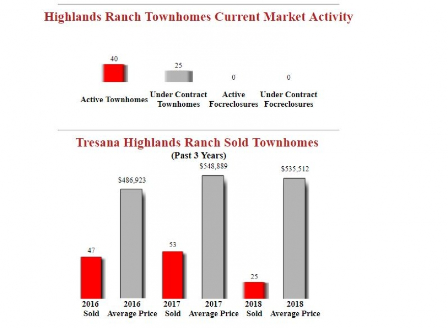 Tresana Highlands Ranch Townhomes Fall Market Report