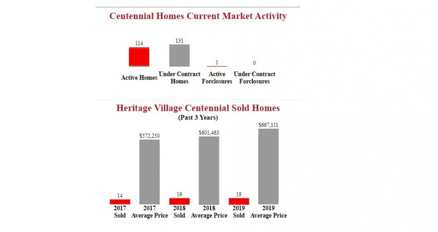 Heritage Village Centennial Homes Report