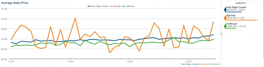 Average Selling Price for Homes in Fallbrook and Bonsall in June