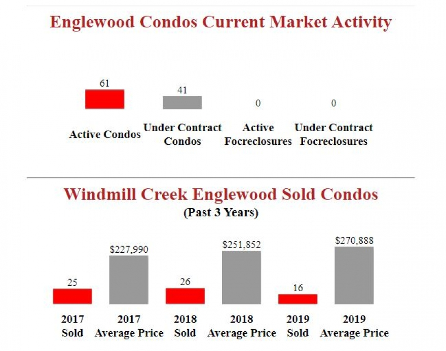 Windmill Creek Englewood Condos Market Report