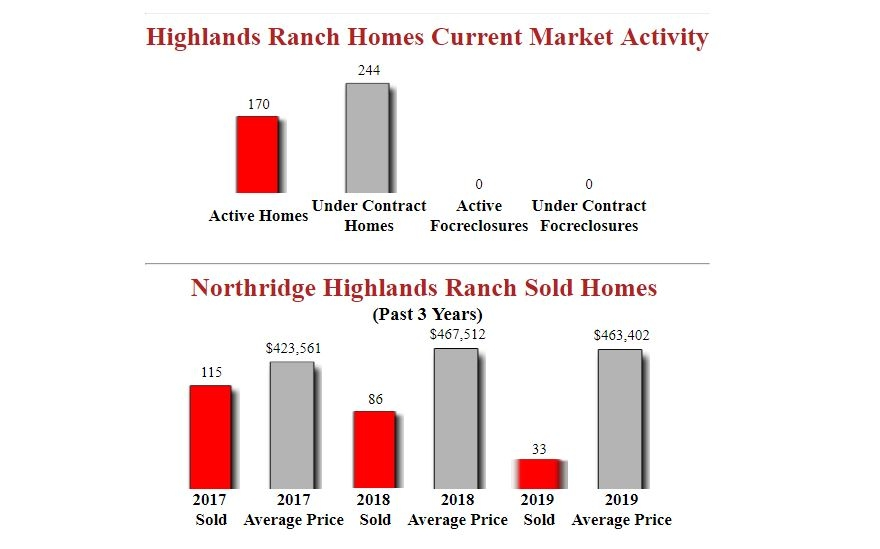 Northridge Highlands Ranch Homes - Market Activity