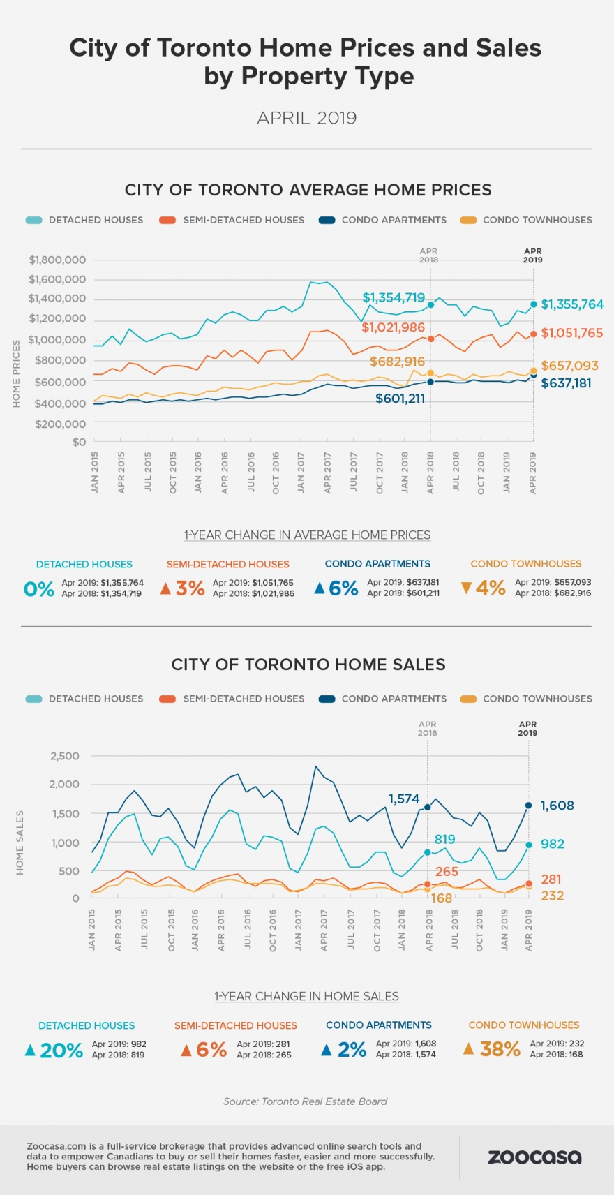 Real Estate Market Trends - April TREB Report