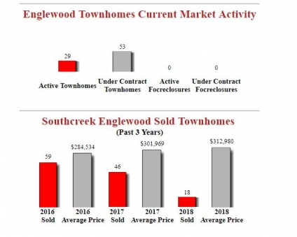 Southcreek Englewood Townhomes For Sale