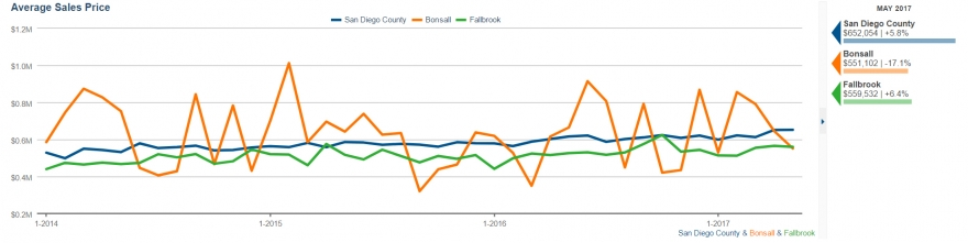 Average Selling Price for Homes in Fallbrook and Bonsall in May