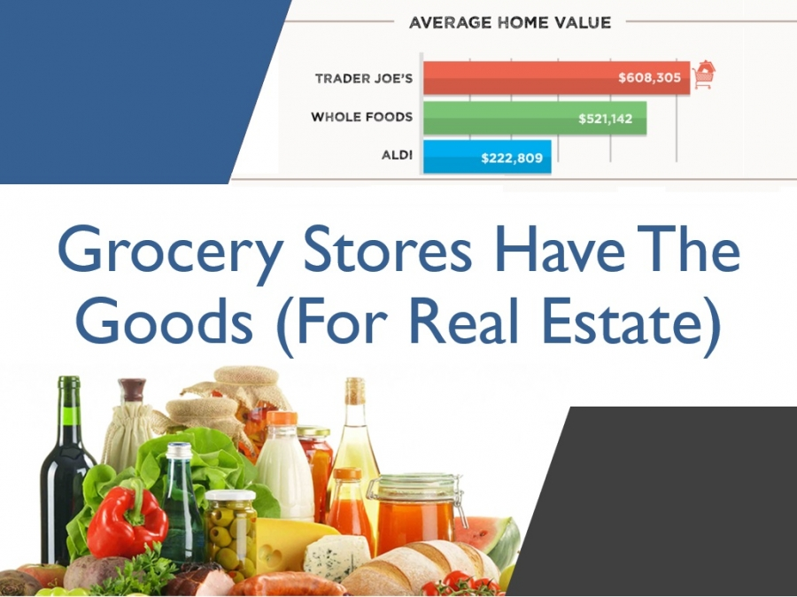 Grocery Stores Have The Goods (For Real Estate)