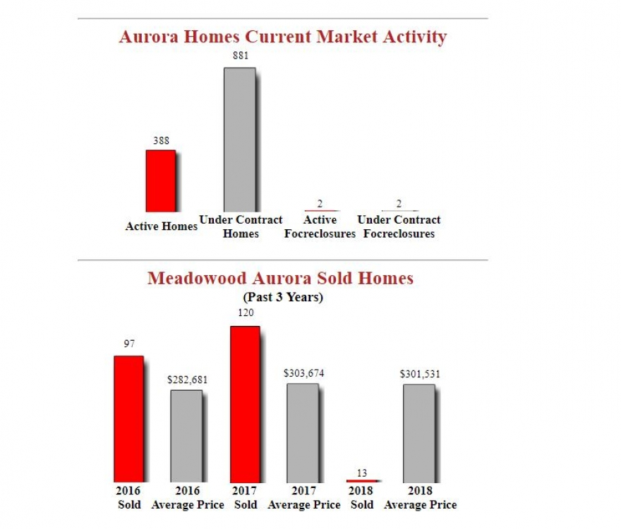 Meadowood Aurora Homes - March Market Report