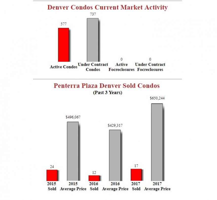 Penterra Plaza Denver Condos - December Market Update
