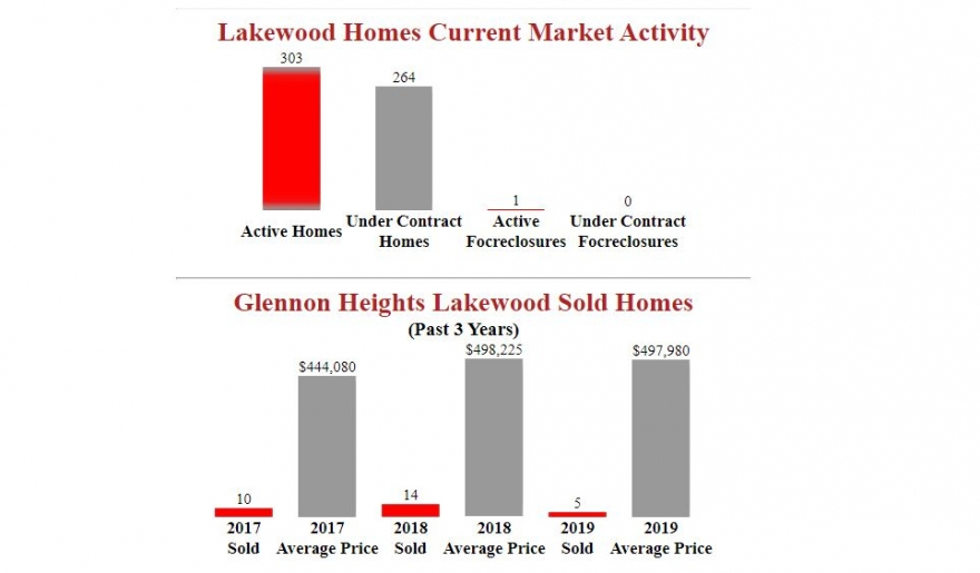 Glennon Heights Lakewood Homes - Market Stats