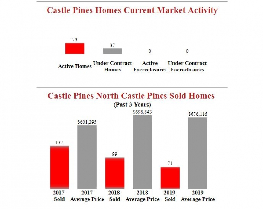 Castle Pines North Homes Market Report