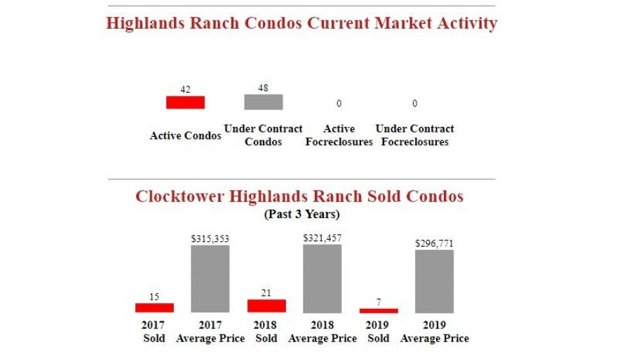 Clocktower Highlands Ranch Condos Market Update