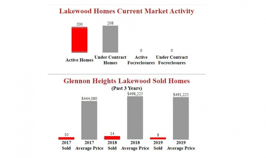 Glennon Heights Lakewood Homes Sold Report